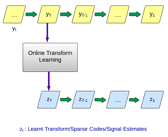 image transform thesis In the thesis, wavelet transform is used for multiscale signal analysisthis free engineering essay on wavelet phd thesis on image compression creative ways to.